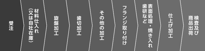 受注→材料仕入れ(又は自社在庫)→旋盤加工→歯切加工→その他の加工→フランジ取り付け 表面処理・焼き入れ→歯研など→仕上げ加工→検査及び→商品出荷